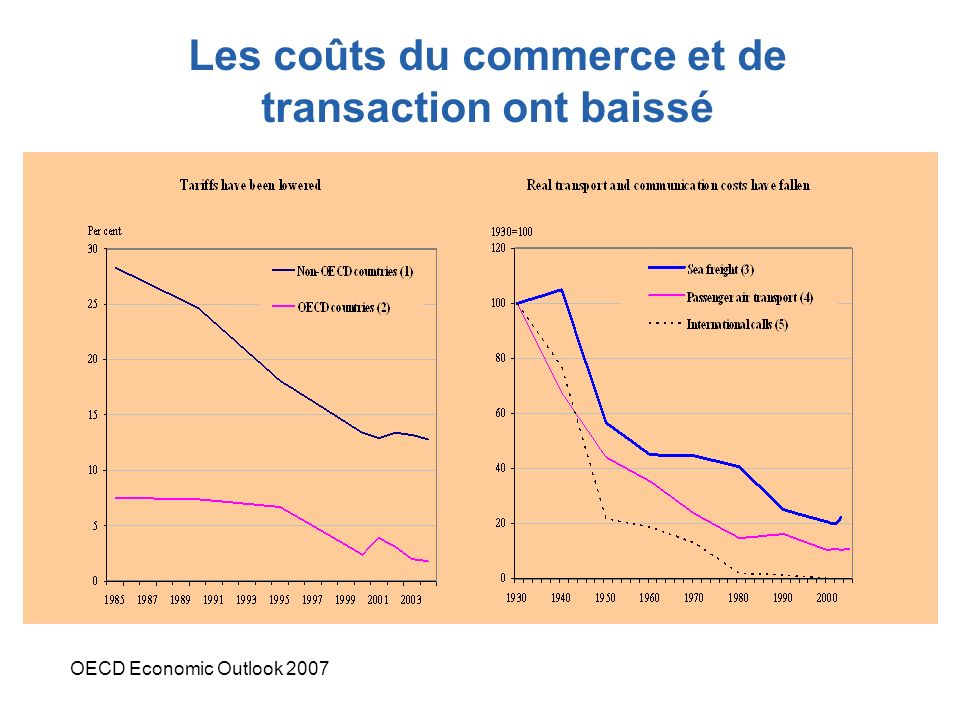 Les coûts du commerce et de transaction ont baissé OECD Economic Outlook 2007