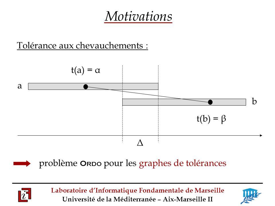 Laboratoire dInformatique Fondamentale de Marseille Université de la Méditerranée – Aix-Marseille II Tolérance aux chevauchements : problème O RDO pour les graphes de tolérances Motivations t(a) = α t(b) = β b Δ a