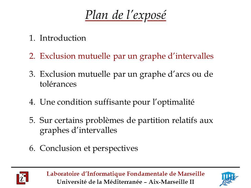 Laboratoire dInformatique Fondamentale de Marseille Université de la Méditerranée – Aix-Marseille II Plan de lexposé 1.