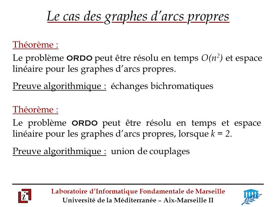 Laboratoire dInformatique Fondamentale de Marseille Université de la Méditerranée – Aix-Marseille II Le cas des graphes darcs propres Théorème : Le problème ORDO peut être résolu en temps O(n 2 ) et espace linéaire pour les graphes darcs propres.