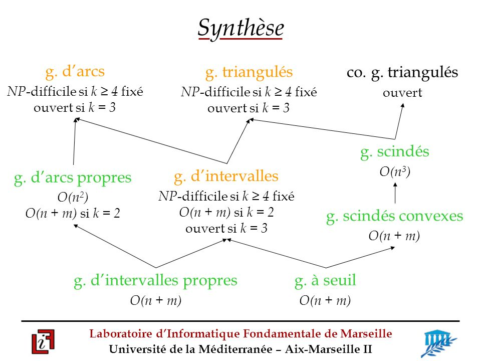 Laboratoire dInformatique Fondamentale de Marseille Université de la Méditerranée – Aix-Marseille II Synthèse g.