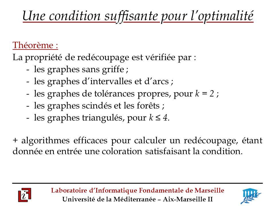 Laboratoire dInformatique Fondamentale de Marseille Université de la Méditerranée – Aix-Marseille II Théorème : La propriété de redécoupage est vérifiée par : - les graphes sans griffe ; - les graphes dintervalles et darcs ; - les graphes de tolérances propres, pour k = 2 ; - les graphes scindés et les forêts ; - les graphes triangulés, pour k 4.