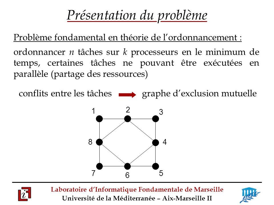 Laboratoire dInformatique Fondamentale de Marseille Université de la Méditerranée – Aix-Marseille II lorsque toutes les tâches ont le même temps dexécution P1P1 P2P2 P3P3 ordonnancement = coloration du graphe tel que chaque couleur napparaisse pas plus de k fois 1 3 2 45 786 1 2 3 8 57 4 6 Présentation du problème 1 3 2 45 786 t