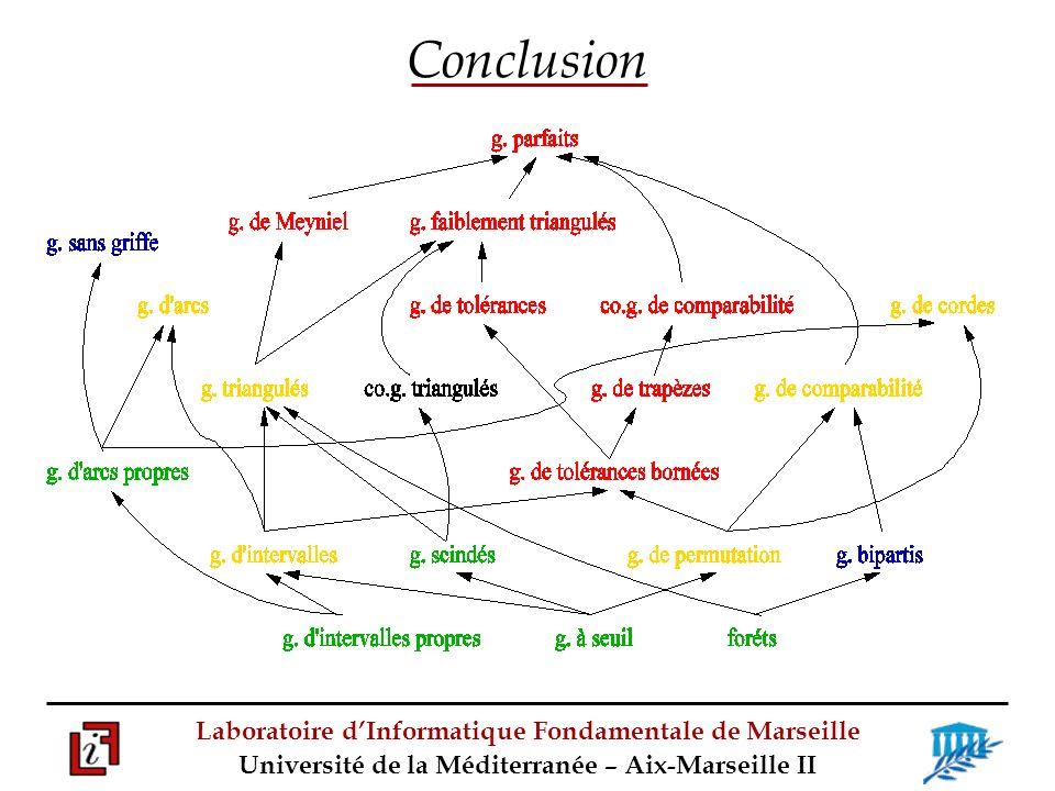 Laboratoire dInformatique Fondamentale de Marseille Université de la Méditerranée – Aix-Marseille II Conclusion