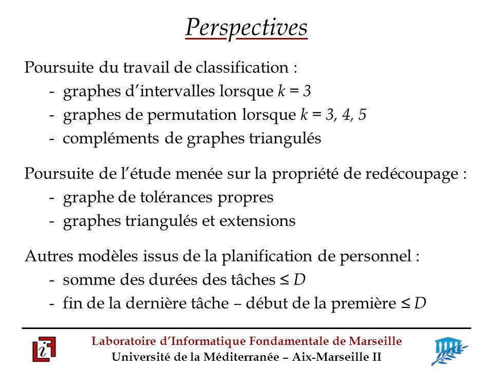 Laboratoire dInformatique Fondamentale de Marseille Université de la Méditerranée – Aix-Marseille II Perspectives Poursuite du travail de classification : - graphes dintervalles lorsque k = 3 - graphes de permutation lorsque k = 3, 4, 5 - compléments de graphes triangulés Poursuite de létude menée sur la propriété de redécoupage : - graphe de tolérances propres - graphes triangulés et extensions Autres modèles issus de la planification de personnel : - somme des durées des tâches D - fin de la dernière tâche – début de la première D