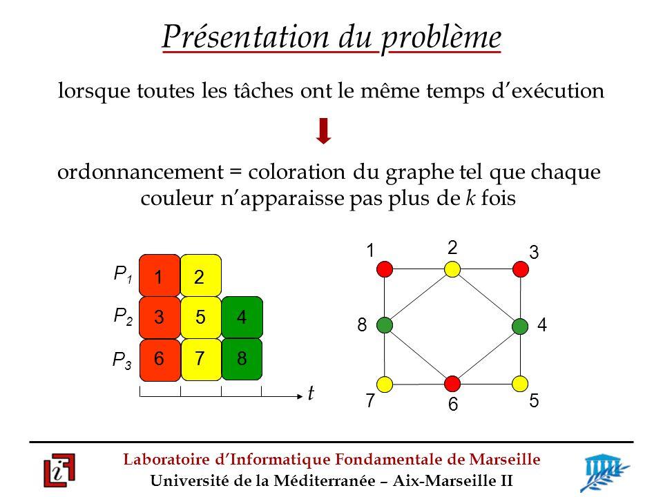 Laboratoire dInformatique Fondamentale de Marseille Université de la Méditerranée – Aix-Marseille II Entrée : un graphe G = (V, E) et un entier positif k ; Sortie : une coloration minimum de G où chaque couleur apparaît au plus k fois.