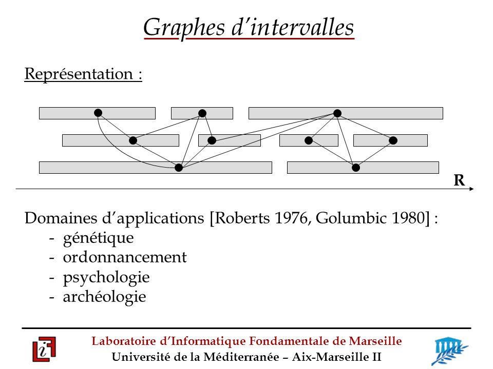 Laboratoire dInformatique Fondamentale de Marseille Université de la Méditerranée – Aix-Marseille II R Graphes dintervalles Domaines dapplications [Roberts 1976, Golumbic 1980] : - génétique - ordonnancement - psychologie - archéologie Représentation :