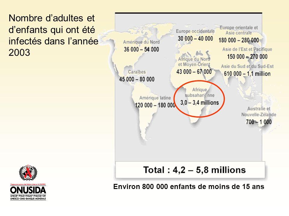 Nombre dadultes et denfants qui ont été infectés dans lannée 2003 Environ 800 000 enfants de moins de 15 ans