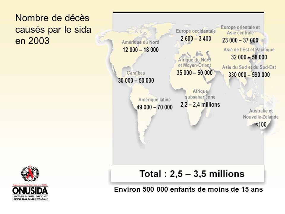 Nombre de décès causés par le sida en 2003 Environ 500 000 enfants de moins de 15 ans