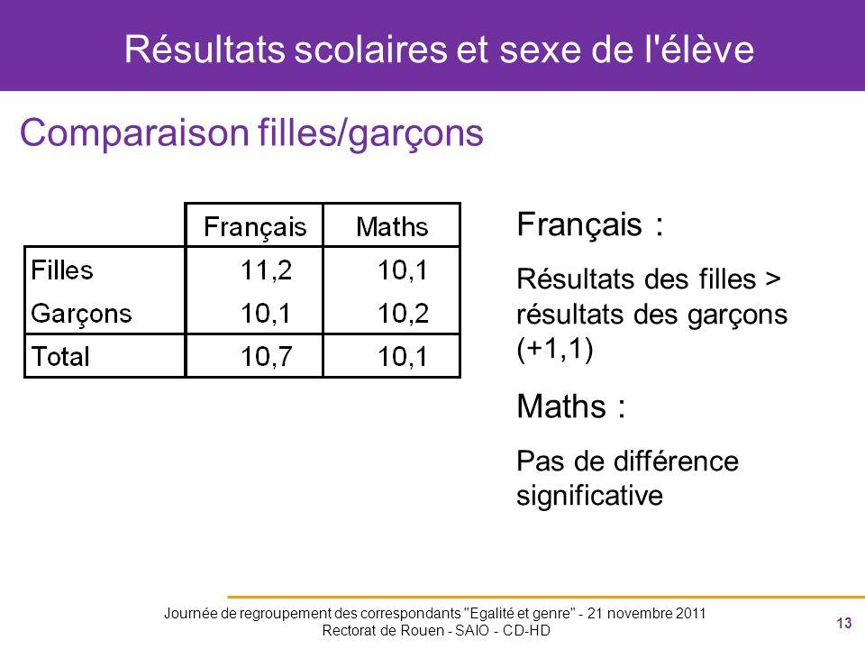 13 Journée de regroupement des correspondants Egalité et genre - 21 novembre 2011 Rectorat de Rouen - SAIO - CD-HD Résultats scolaires et sexe de l élève Comparaison filles/garçons Français : Résultats des filles > résultats des garçons (+1,1) Maths : Pas de différence significative