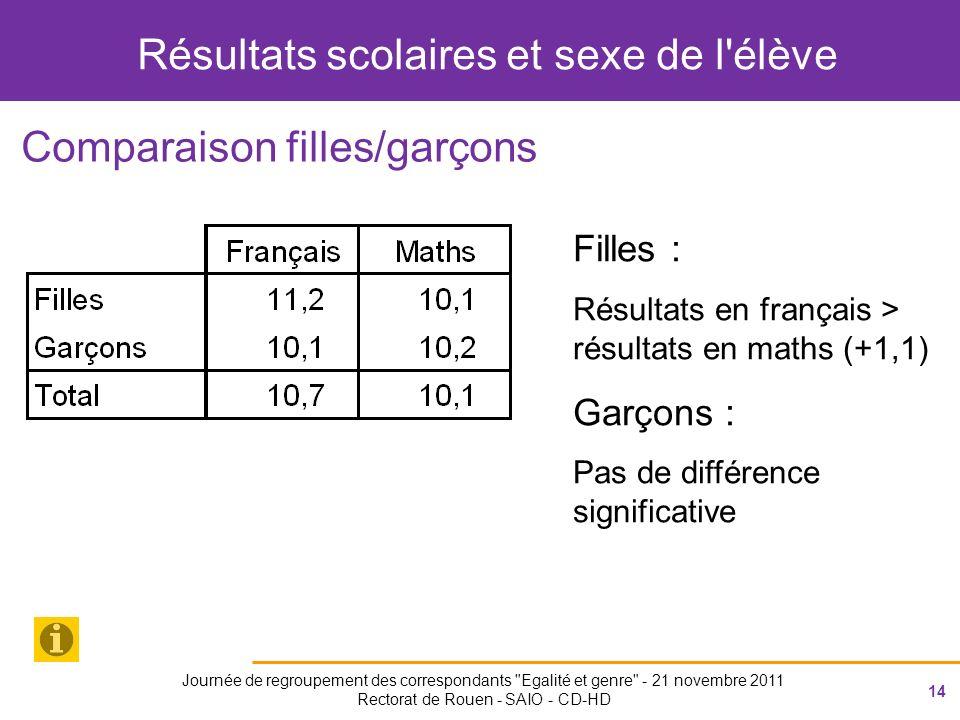 14 Journée de regroupement des correspondants Egalité et genre - 21 novembre 2011 Rectorat de Rouen - SAIO - CD-HD Résultats scolaires et sexe de l élève Comparaison filles/garçons Filles : Résultats en français > résultats en maths (+1,1) Garçons : Pas de différence significative