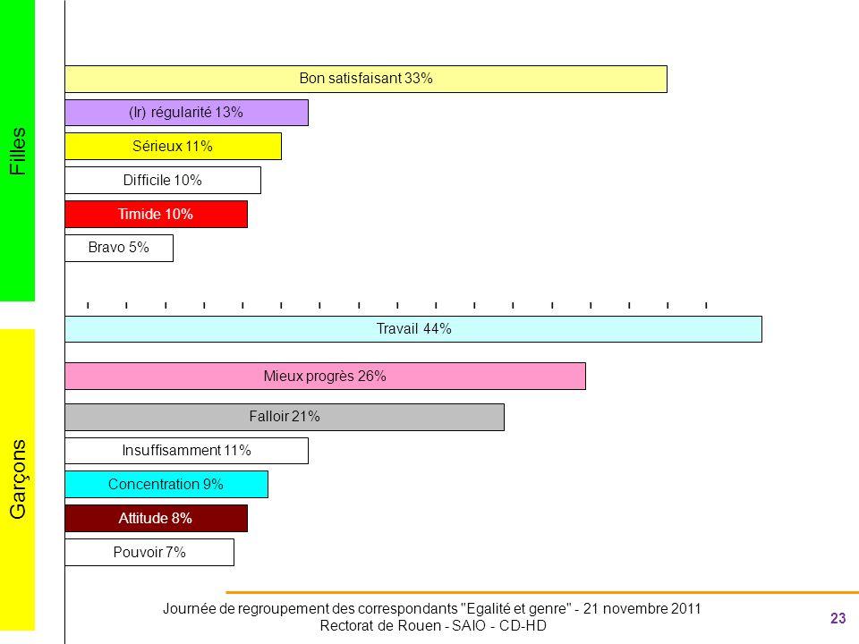 23 Journée de regroupement des correspondants Egalité et genre - 21 novembre 2011 Rectorat de Rouen - SAIO - CD-HD ---------------------------------- Insuffisamment 11% Bon satisfaisant 33% Travail 44% Sérieux 11% Timide 10% Mieux progrès 26% Falloir 21% (Ir) régularité 13% Difficile 10% Bravo 5% Filles Garçons Concentration 9% Attitude 8% Pouvoir 7%