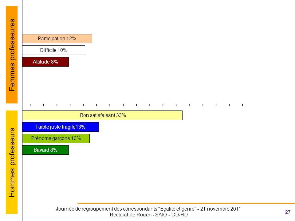 27 Journée de regroupement des correspondants Egalité et genre - 21 novembre 2011 Rectorat de Rouen - SAIO - CD-HD ---------------------------------- Attitude 8% Bon satisfaisant 33% Participation 12% Faible juste fragile13% Prénoms garçons 10% Difficile 10% Femmes professeures Hommes professeurs Bavard 8%