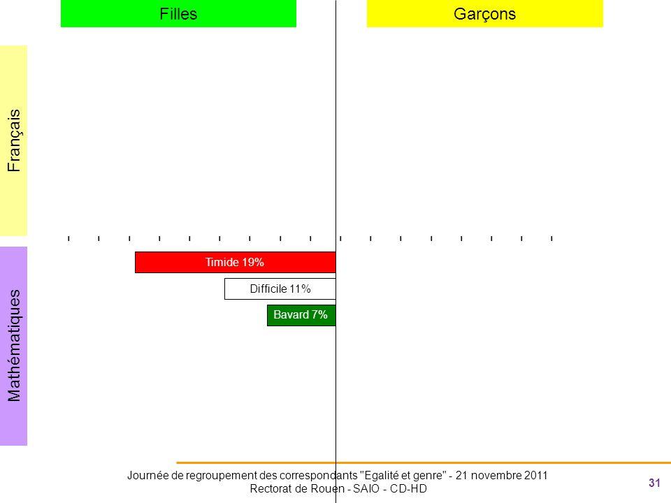 31 Journée de regroupement des correspondants Egalité et genre - 21 novembre 2011 Rectorat de Rouen - SAIO - CD-HD Mathématiques Français FillesGarçons ---------------------------------- Timide 19% Difficile 11% Bavard 7%