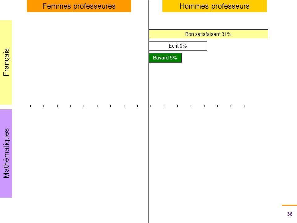 36 Journée de regroupement des correspondants Egalité et genre - 21 novembre 2011 Rectorat de Rouen - SAIO - CD-HD Mathématiques Français Femmes professeuresHommes professeurs ---------------------------------- Bon satisfaisant 31% Ecrit 9% Bavard 5%