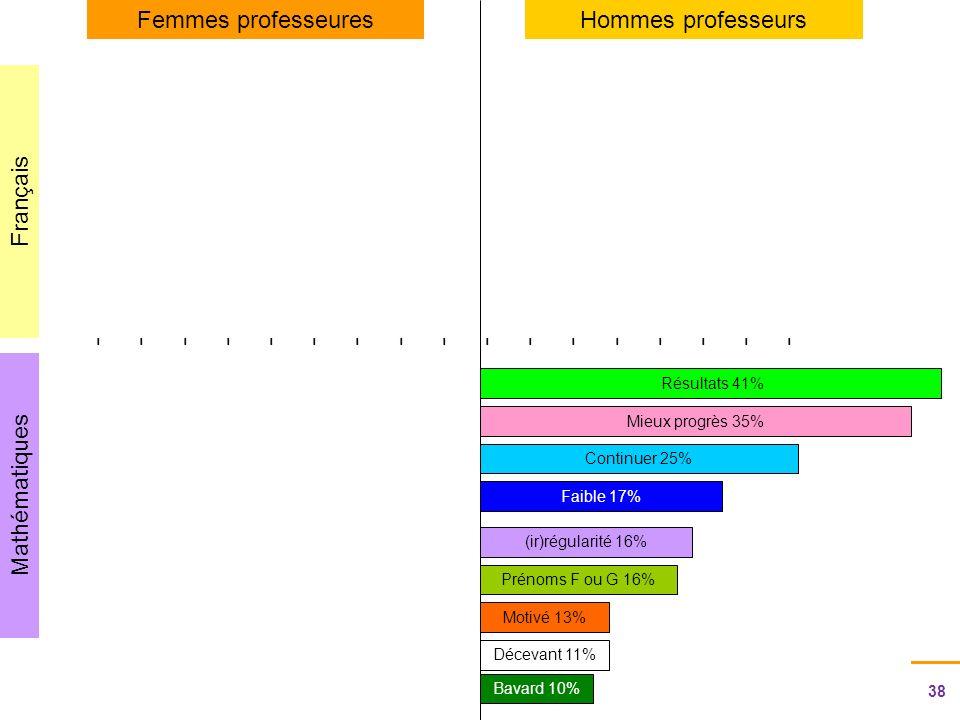 38 Journée de regroupement des correspondants Egalité et genre - 21 novembre 2011 Rectorat de Rouen - SAIO - CD-HD Mathématiques Français Femmes professeuresHommes professeurs ---------------------------------- Prénoms F ou G 16% Résultats 41% Faible 17% Mieux progrès 35% Continuer 25% (ir)régularité 16% Motivé 13% Bavard 10% Décevant 11%