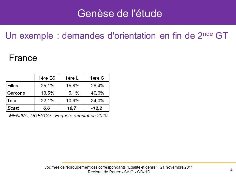 4 Journée de regroupement des correspondants Egalité et genre - 21 novembre 2011 Rectorat de Rouen - SAIO - CD-HD Genèse de l étude Un exemple : demandes d orientation en fin de 2 nde GT France