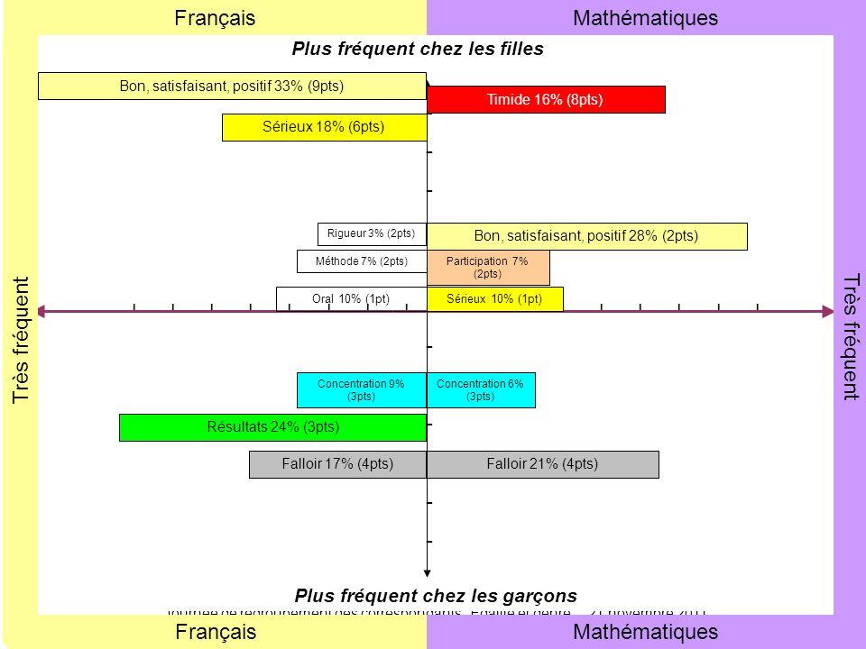 41 Journée de regroupement des correspondants Egalité et genre - 21 novembre 2011 Rectorat de Rouen - SAIO - CD-HD Plus fréquent chez les filles Plus fréquent chez les garçons MathématiquesFrançais Très fréquent FrançaisMathématiques ------------------------ ---------------------------------- Bon, satisfaisant, positif 33% (9pts) Sérieux 10% (1pt) Méthode 7% (2pts) Rigueur 3% (2pts) Timide 16% (8pts) Participation 7% (2pts) Falloir 17% (4pts) Concentration 9% (3pts) Résultats 24% (3pts) Bon, satisfaisant, positif 28% (2pts) Sérieux 18% (6pts) Oral 10% (1pt) Falloir 21% (4pts) Concentration 6% (3pts)