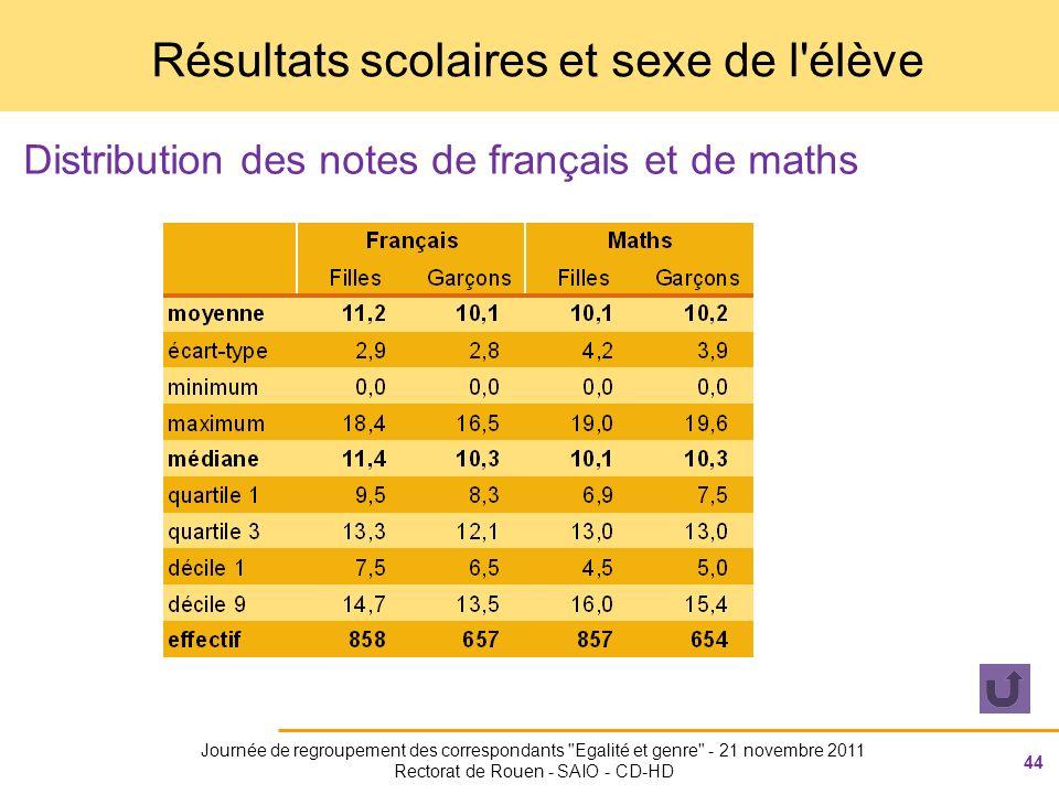 44 Journée de regroupement des correspondants Egalité et genre - 21 novembre 2011 Rectorat de Rouen - SAIO - CD-HD Résultats scolaires et sexe de l élève Distribution des notes de français et de maths