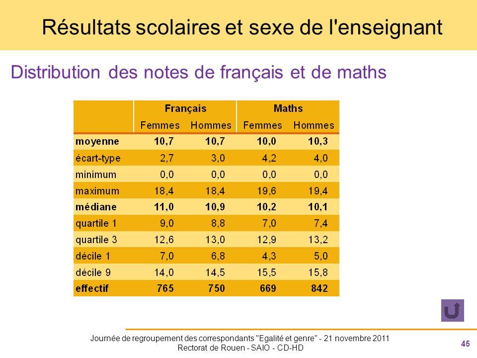 45 Journée de regroupement des correspondants Egalité et genre - 21 novembre 2011 Rectorat de Rouen - SAIO - CD-HD Résultats scolaires et sexe de l enseignant Distribution des notes de français et de maths
