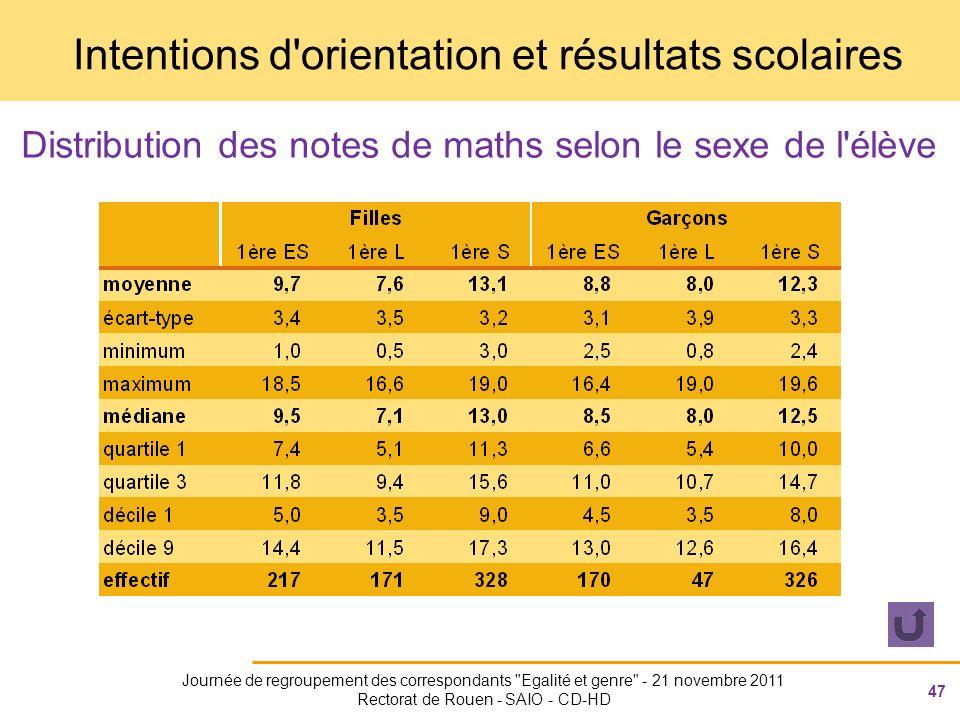 47 Journée de regroupement des correspondants Egalité et genre - 21 novembre 2011 Rectorat de Rouen - SAIO - CD-HD Intentions d orientation et résultats scolaires Distribution des notes de maths selon le sexe de l élève