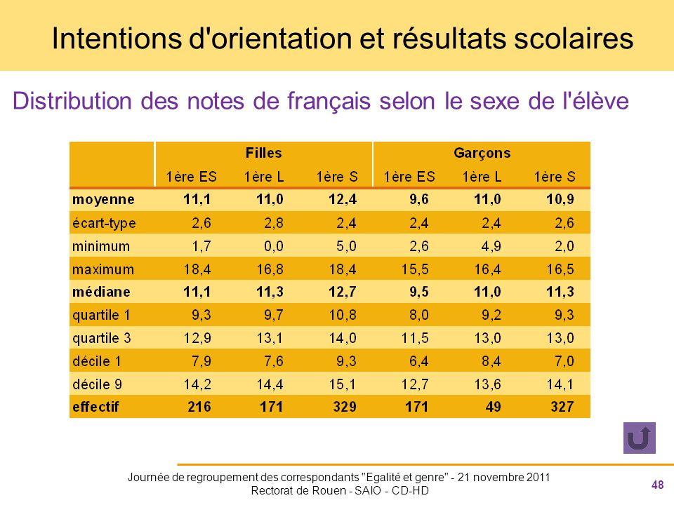 48 Journée de regroupement des correspondants Egalité et genre - 21 novembre 2011 Rectorat de Rouen - SAIO - CD-HD Intentions d orientation et résultats scolaires Distribution des notes de français selon le sexe de l élève