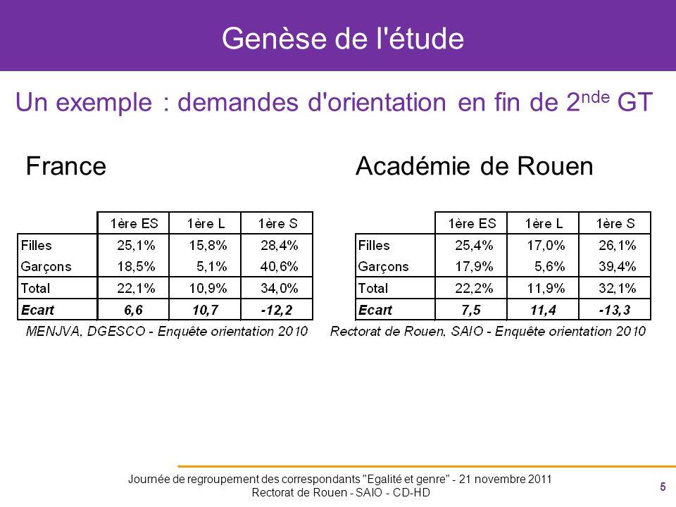5 Journée de regroupement des correspondants Egalité et genre - 21 novembre 2011 Rectorat de Rouen - SAIO - CD-HD Genèse de l étude Un exemple : demandes d orientation en fin de 2 nde GT FranceAcadémie de Rouen