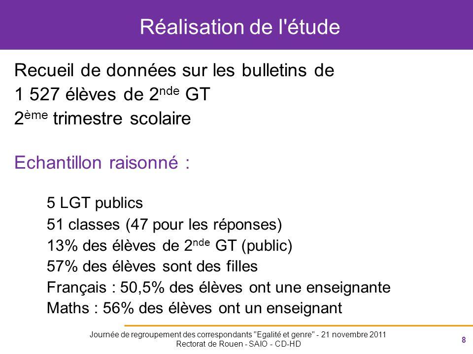 8 Journée de regroupement des correspondants Egalité et genre - 21 novembre 2011 Rectorat de Rouen - SAIO - CD-HD Réalisation de l étude Recueil de données sur les bulletins de 1 527 élèves de 2 nde GT 2 ème trimestre scolaire Echantillon raisonné : 5 LGT publics 51 classes (47 pour les réponses) 13% des élèves de 2 nde GT (public) 57% des élèves sont des filles Français : 50,5% des élèves ont une enseignante Maths : 56% des élèves ont un enseignant
