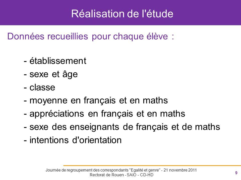 30 Journée de regroupement des correspondants Egalité et genre - 21 novembre 2011 Rectorat de Rouen - SAIO - CD-HD Mathématiques Français FillesGarçons ---------------------------------- attention 8%