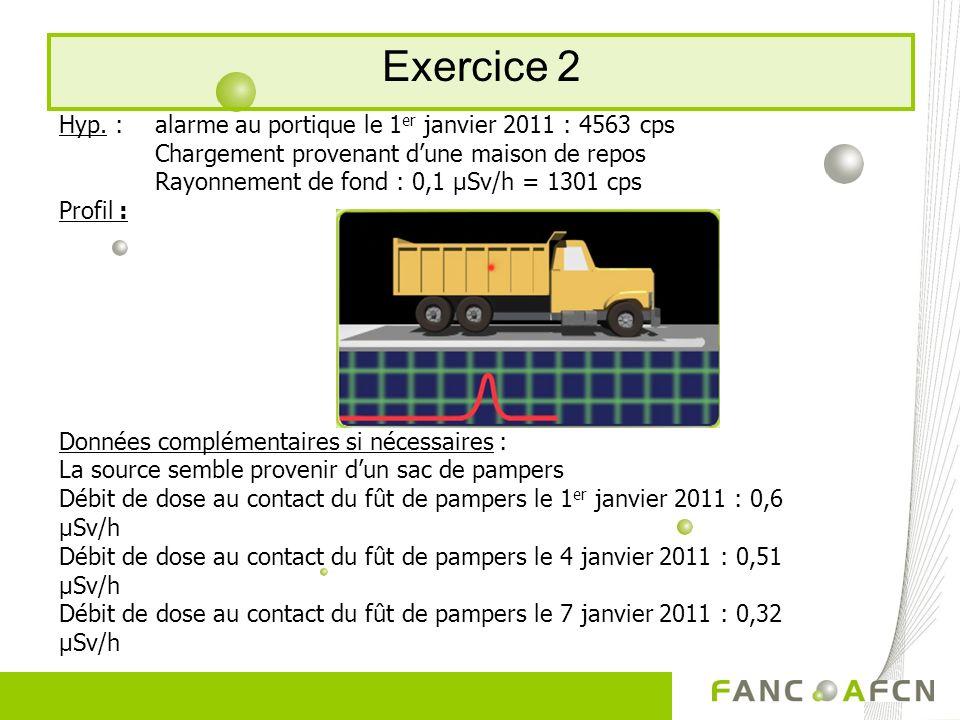 Exercice 2 Hyp. : alarme au portique le 1 er janvier 2011 : 4563 cps Chargement provenant dune maison de repos Rayonnement de fond : 0,1 μSv/h = 1301