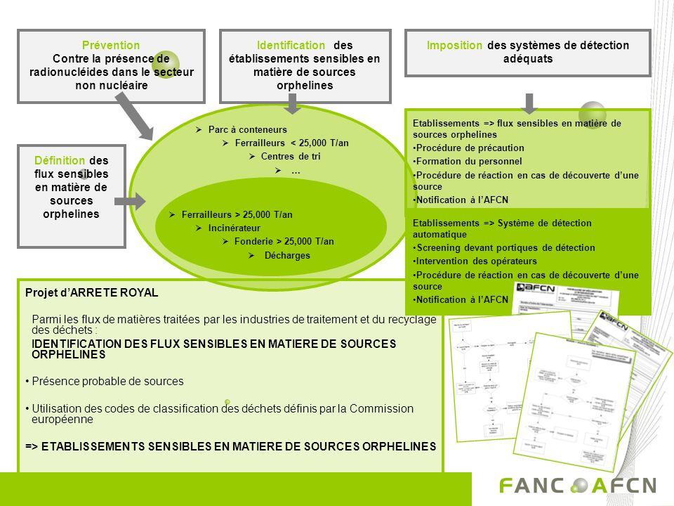 Projet dARRETE ROYAL Parmi les flux de matières traitées par les industries de traitement et du recyclage des déchets : IDENTIFICATION DES FLUX SENSIBLES EN MATIERE DE SOURCES ORPHELINES Présence probable de sources Utilisation des codes de classification des déchets définis par la Commission européenne => ETABLISSEMENTS SENSIBLES EN MATIERE DE SOURCES ORPHELINES Parc à conteneurs Ferrailleurs < 25,000 T/an Centres de tri … Prévention Contre la présence de radionucléides dans le secteur non nucléaire Identification des établissements sensibles en matière de sources orphelines Définition des flux sensibles en matière de sources orphelines Ferrailleurs > 25,000 T/an Incinérateur Fonderie > 25,000 T/an Décharges Etablissements => flux sensibles en matière de sources orphelines Procédure de précaution Formation du personnel Procédure de réaction en cas de découverte dune source Notification à lAFCN Etablissements => Système de détection automatique Screening devant portiques de détection Intervention des opérateurs Procédure de réaction en cas de découverte dune source Notification à lAFCN Imposition des systèmes de détection adéquats