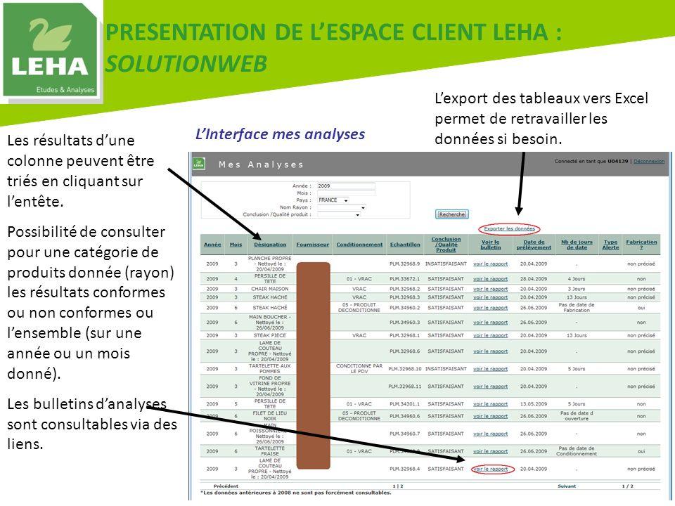 LInterface mes analyses PRESENTATION DE LESPACE CLIENT LEHA : SOLUTIONWEB Les résultats dune colonne peuvent être triés en cliquant sur lentête. Possi
