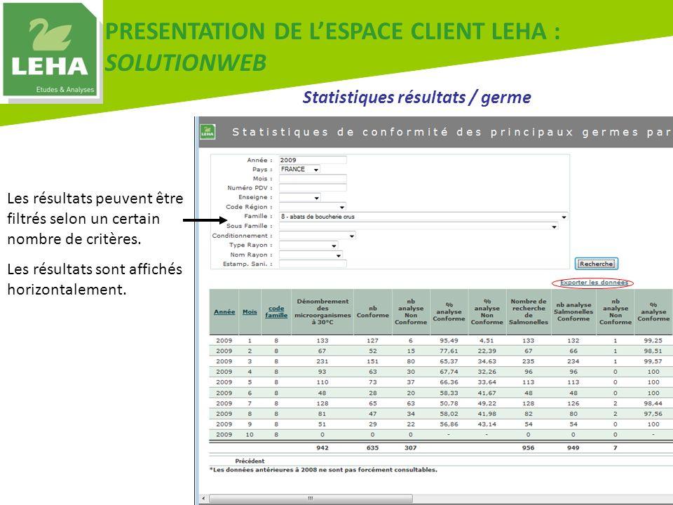 PRESENTATION DE LESPACE CLIENT LEHA : SOLUTIONWEB Statistiques résultats / germe Les résultats peuvent être filtrés selon un certain nombre de critère