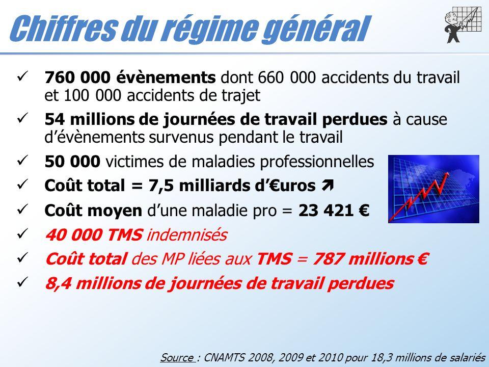 Chiffres du régime général 760 000 évènements dont 660 000 accidents du travail et 100 000 accidents de trajet 54 millions de journées de travail perd