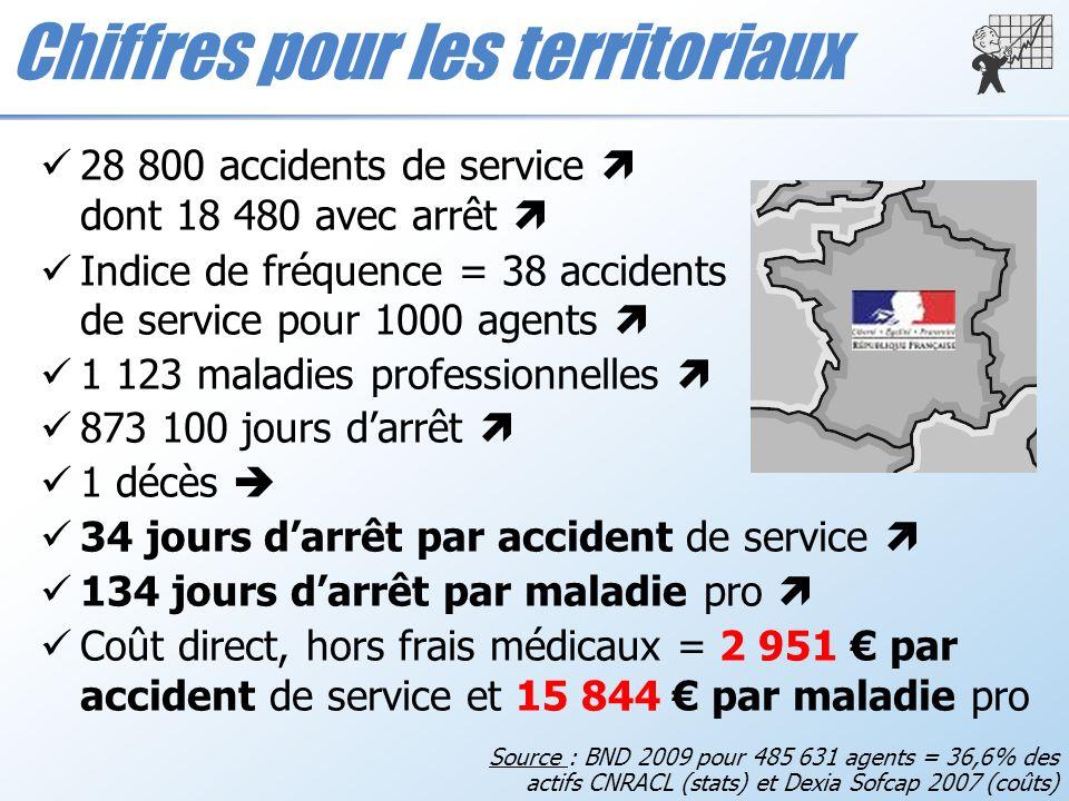 Chiffres pour les territoriaux 28 800 accidents de service dont 18 480 avec arrêt Indice de fréquence = 38 accidents de service pour 1000 agents 1 123