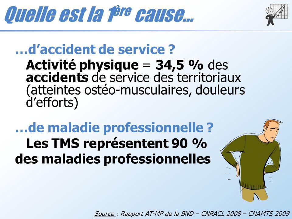 Quelle est la 1 ère cause… Source : Rapport AT-MP de la BND – CNRACL 2008 – CNAMTS 2009 …daccident de service ? Activité physique = 34,5 % des acciden