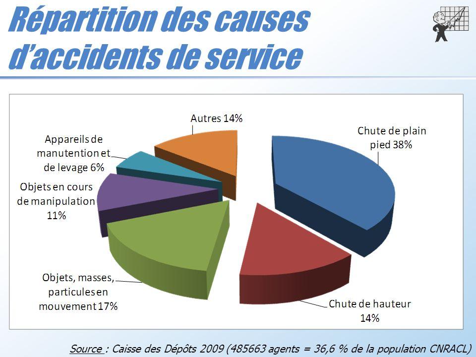 Répartition des causes daccidents de service Source : Caisse des Dépôts 2009 (485663 agents = 36,6 % de la population CNRACL)