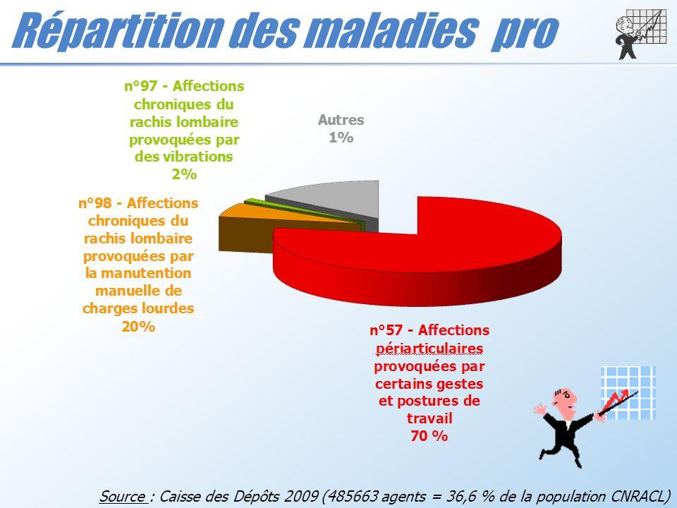 Répartition des maladies pro Source : Caisse des Dépôts 2009 (485663 agents = 36,6 % de la population CNRACL)