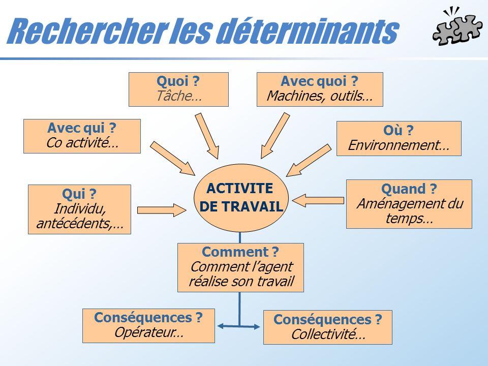 ACTIVITE DE TRAVAIL Quoi ? Tâche… Avec quoi ? Machines, outils… Avec qui ? Co activité… Qui ? Individu, antécédents,… Où ? Environnement… Quand ? Amén