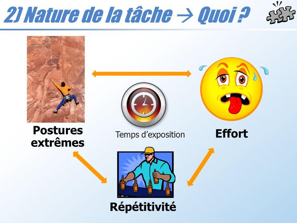 2) Nature de la tâche Quoi ? Effort Répétitivité Postures extrêmes Temps dexposition