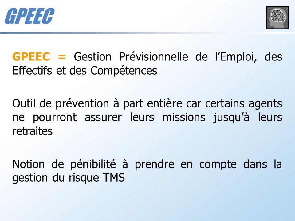 GPEEC = Gestion Prévisionnelle de lEmploi, des Effectifs et des Compétences Outil de prévention à part entière car certains agents ne pourront assurer
