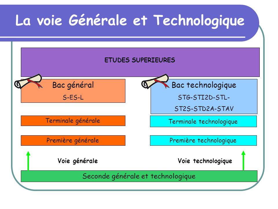 Seconde générale et technologique Voie généraleVoie technologique Première généralePremière technologique Terminale générale Terminale technologique B