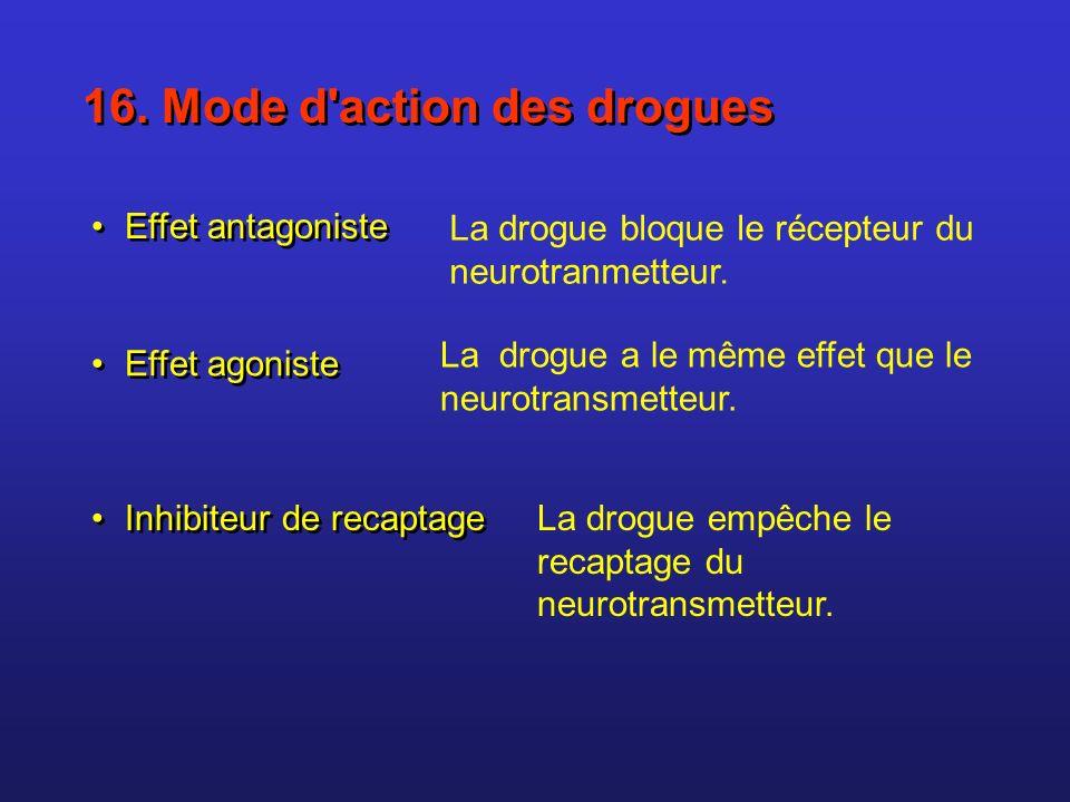 Activation du récepteur = Effet agoniste Ex.Opiacés se fixent sur les récepteurs des endorphines et agissent de la même façon.