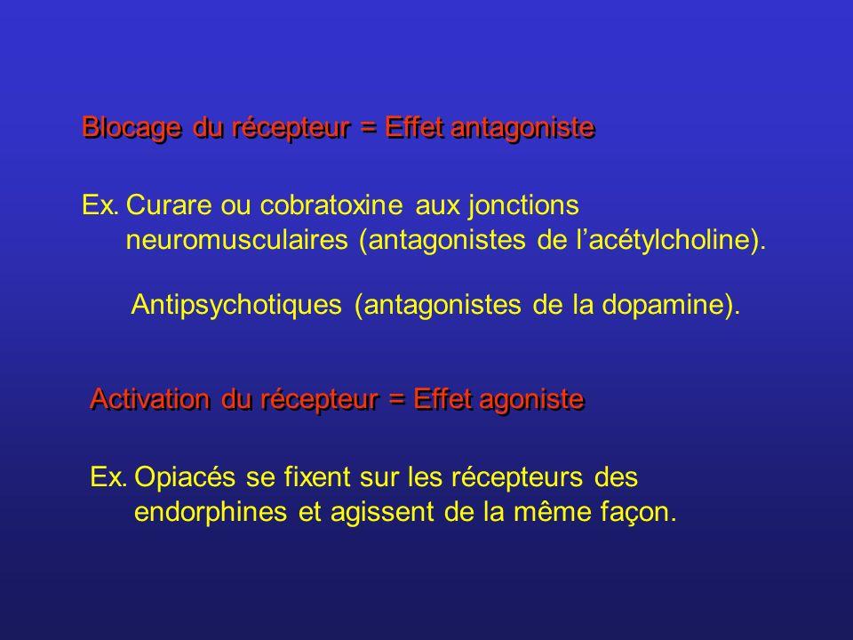 Inhibiteurs du processus délimination (recaptage) Cocaïne et amphétamines = inhibiteur du recaptage de la dopamine ISRS (Prozac) = inhibiteur du recaptage de la sérotonine Gaz de combat (organophosphorés) = inhibiteur de lacétylcholinestérase, lenzyme qui élimine lacétylcholine dans les jonctions neuromusculaires.