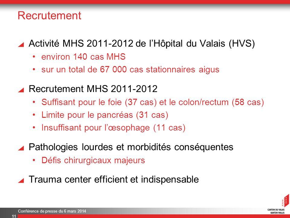 Recrutement Activité MHS 2011-2012 de lHôpital du Valais (HVS) environ 140 cas MHS sur un total de 67 000 cas stationnaires aigus Recrutement MHS 2011-2012 Suffisant pour le foie (37 cas) et le colon/rectum (58 cas) Limite pour le pancréas (31 cas) Insuffisant pour lœsophage (11 cas) Pathologies lourdes et morbidités conséquentes Défis chirurgicaux majeurs Trauma center efficient et indispensable 11 Conférence de presse du 6 mars 2014