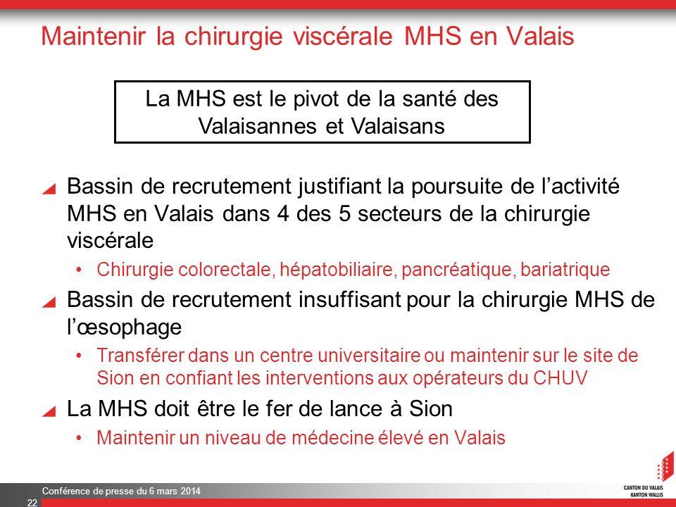 Maintenir la chirurgie viscérale MHS en Valais Bassin de recrutement justifiant la poursuite de lactivité MHS en Valais dans 4 des 5 secteurs de la chirurgie viscérale Chirurgie colorectale, hépatobiliaire, pancréatique, bariatrique Bassin de recrutement insuffisant pour la chirurgie MHS de lœsophage Transférer dans un centre universitaire ou maintenir sur le site de Sion en confiant les interventions aux opérateurs du CHUV La MHS doit être le fer de lance à Sion Maintenir un niveau de médecine élevé en Valais Conférence de presse du 6 mars 2014 22 La MHS est le pivot de la santé des Valaisannes et Valaisans