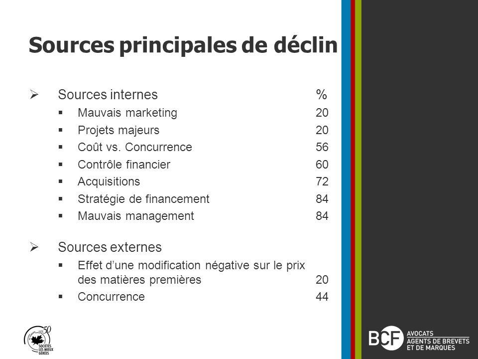 Sources principales de déclin Sources internes% Mauvais marketing20 Projets majeurs20 Coût vs.