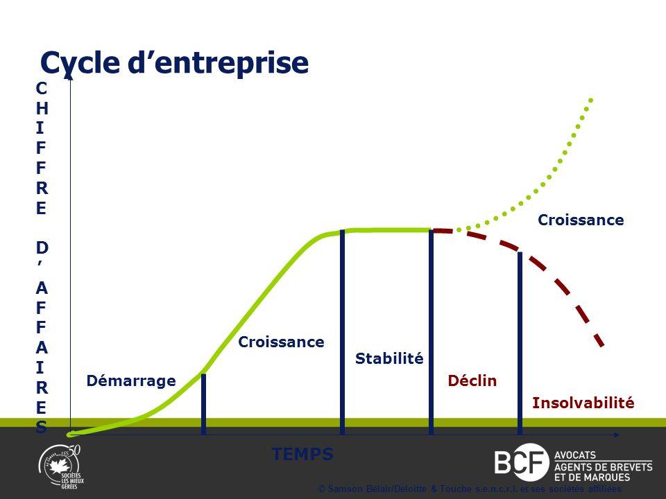 Croissance TEMPS C H I F F R E D A F F A I R E S Stabilité Déclin Croissance Démarrage Insolvabilité Cycle dentreprise © Samson Bélair/Deloitte & Touche s.e.n.c.r.l.