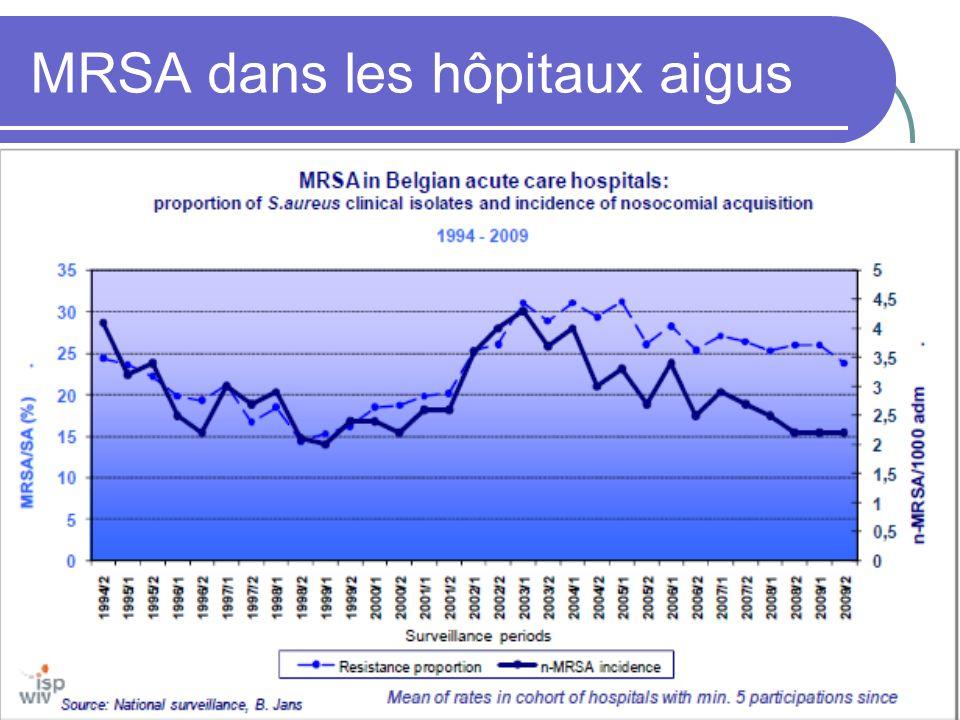MRSA dans les maisons de repos et de soins Etude de prévalence dans 60 MRS parmi 2 958 résidents en 2006 - 1 sur 5 résidents (19%) est porteur de MRSA - facteurs de risque: hospitalisation, intervention chirurgicale, antibiothérapie, maladie chronique, plaies et escarres, mobilité réduite, …