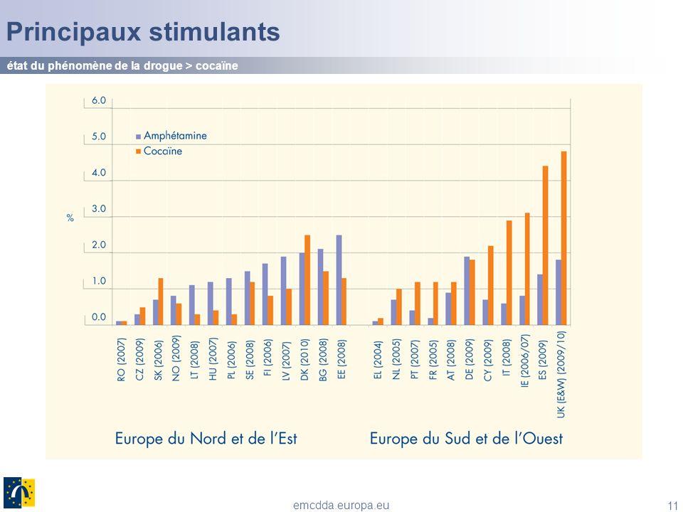 11 emcdda.europa.eu Principaux stimulants état du phénomène de la drogue > cocaïne